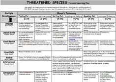 Threatened Species Personal Learning Plan. A Gardner's Multiple Intelligence and Bloom's Taxonomy grid of activities on threatened species.