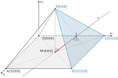 Lotfußpunkt L des Lotes des Mittelpunkts M der Grundfläche auf die Ebene E, Lotgerade l mit den Eigenschaften M ∈ l und l ⊥ E