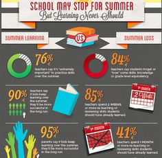 Summer Learning Loss Infographic