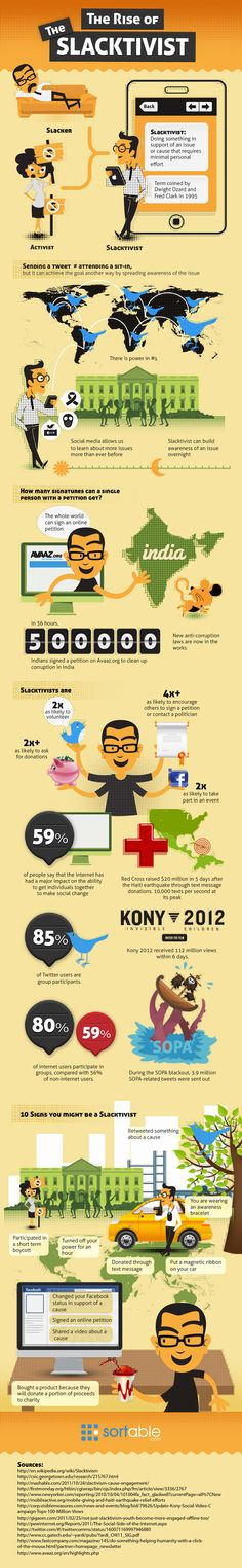 The Rise of the Slacktivist -- and a blog post about the use of social media by non profit organizations. http://www.nonprofitmarketingblog.com/site/comments/what_are_nonprofits_doing_with_social_media_six_interesting_stats/