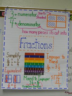 51 best images about Math Anchor Charts - Fractions and . 4th Grade Fractions, Teaching Fractions, Fifth Grade Math, Teaching Math, Fourth Grade, Comparing Fractions, Teaching Ideas, Decimal Multiplication, Adding Fractions