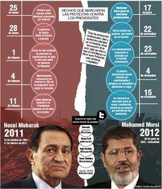 La democracia egipcia se debate en las redes sociales. Publicado el 9 de diciembre de 2012.