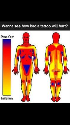 Tattoo sensitivity areas
