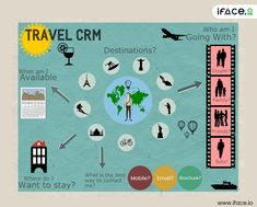 Traditionally travel organizations focus on journey but in this new era of technology forward thinking organizations focus on the customers, so how we can manage this huge data do you want to know? If yes Then  Choose Interface 365 CRM Software for your business!!  Comment for more details!!! Customer Relationship Management, Travel Organization, Cloud Based, Organizations, Quotations, Software, Journey, Technology, Business