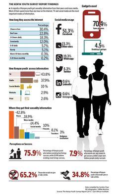Kenya's youth chasing elusive jobs, enterprise dreams - Kenya Youth Survey Report 2015. {Business Daily}