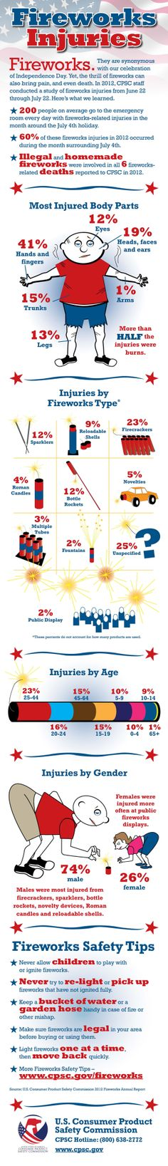 Happy 4th of July! When celebrating, here are a few safety tips to keep in mind.