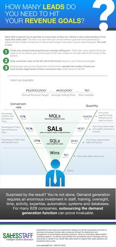 """""""We need more leads."""" But what's the best method for determining how many sales leads you actually need for 2016 and beyond? Business Sales, Business Marketing, Inbound Marketing, Internet Marketing, Sales And Marketing, Digital Marketing, Sales Motivation, Sales Techniques, Sales Strategy"""