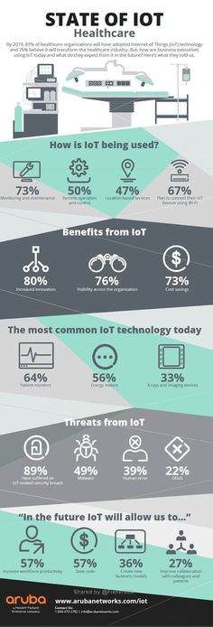 State of IoT Healthcare infographic by Aruba Networks - info on the research - larger infographic - Today Pin Medical Technology, Digital Technology, Technology News, Data Science, Computer Science, Aruba Networks, Web Design, Use Case, Cloud Computing