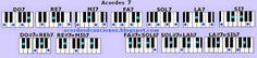 Imágenes de los acordes 7 en Piano o Teclado, Acordes de séptima