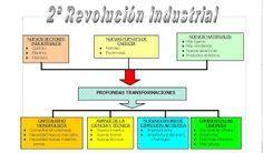 Mapa Conceptual De La Segunda Revolución Industrial Mapa Conceptual Revolución Industrial Mapas