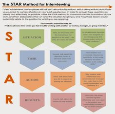 behavioral interview questions for nurses and answers use the star method to answer behavioral interviewing questions