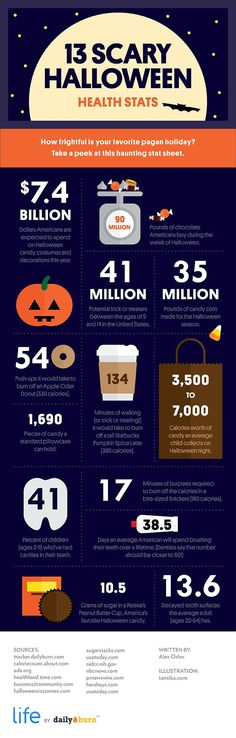 13 Scary Halloween Health Stats [INFOGRAPHIC] via @DailyBurn
