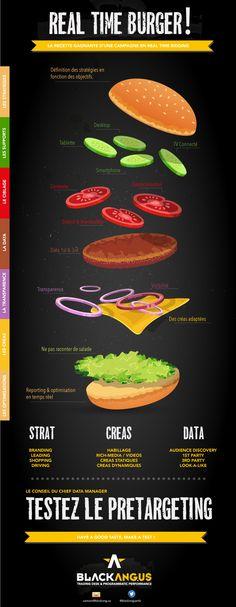 Le Real Time Burger, la bonne recette pour ses campagnes RTB