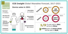 A lot of you have for sure been wondering if the wearable market is still on the rise or if is going down. Latest forecasts from CCS Insight are showing that the smartwatch market is increasing, estimating that 43 million smartwatches will be shipped in 2017, with sales doubling over the next f...