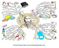 the qualities of leonardo da vinci mind map paul foreman Qualities of da Vinci Mind Map Art, Mind Maps, Visual Thinking, Creative Thinking, Critical Thinking, Brainstorm, Kreative Mindmap, Mind Map Examples, Free Mind