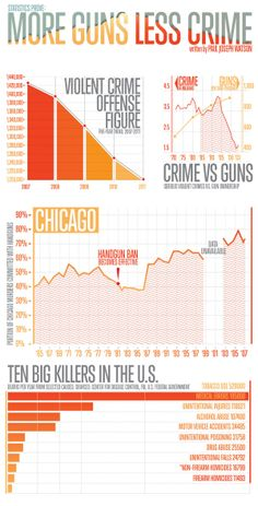 more gun control or less The case for more guns (and more gun control) it's been in four decades—less than half what it editor in chief of the atlantic and a recipient of the.