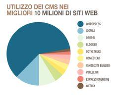 Perché creare #blog con #WordPress - la superstar dei CMS