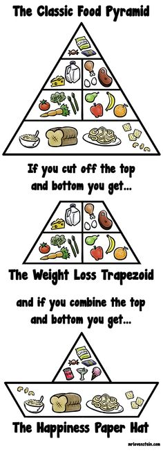 The classic food pyramid revisited