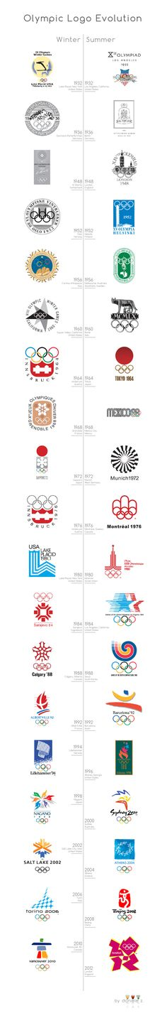 Olympic Logo Evolution