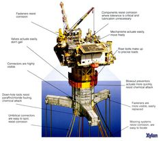Oil Rig's Chemical & corrosion resistance