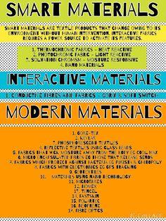 Smart, Interactive & Modern Materials Explained