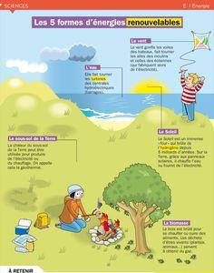 Fiche exposés : Les 5 formes d'énergies renouvelables