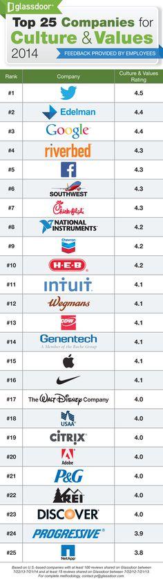 Glassdoor Survey: The 25 Best Company Cultures | Inc.com