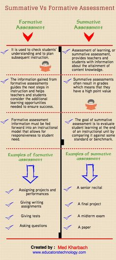 Summative vs. Formative Assessments What's the difference, anyway? Some like to think of the two as helping one another out – the formative assessments check progress along the way, while the summative assessment serves sort of as the 'end survey'. While that works as a simplified explanation, there's much more to it.
