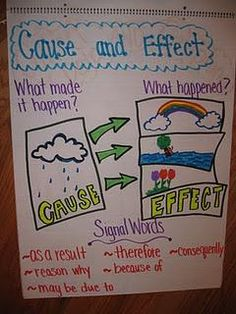 cause and effect poster - I like that it shows multiple effects (would be great to make another one showing multiple possible causes)