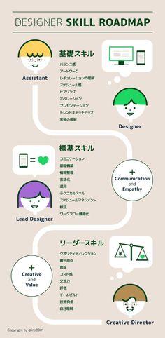 事業会社のデザイナースキルロードマップ Web Design, Flyer Design, Layout Design, Japanese Graphic Design, Data Visualization, Design Reference, Editorial Design, Banner Design, Presentation