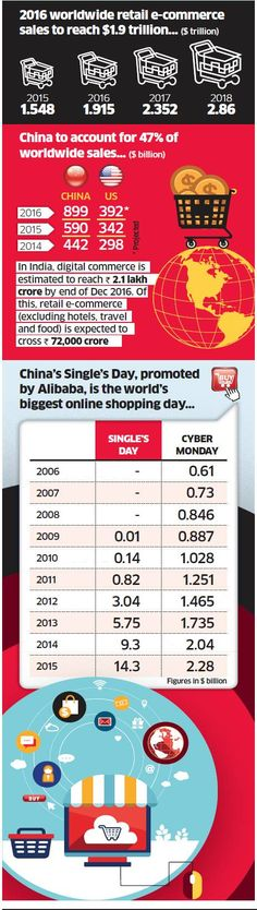 Asia leads e-commerce boom, accounts for 8.7 per cent of total retail spending worldwide - ET Retail