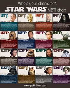 Star Wars characters + MTBI (Myers-Briggs Type Indicator) Chart. Which are you? I'm Jar Jar Binks!