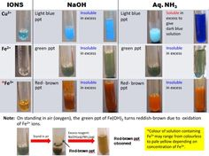 Some examples of qualitative analysis. Chemistry Basics, High School Chemistry, Chemistry Notes, Chemistry Lessons, Chemistry Experiments, Science Chemistry, Science Lessons, Science Education, Education Sites