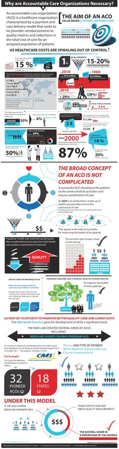 What Is The Aim of An Accountable Care Organization? [Infographic] #ACO #healthcare