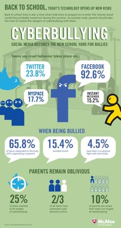Signs of and facts about cyber bullying on social media and in school environments. Facts on bullying, facts about cyber bullying, parenting advice, social media safety, bullying statistics Cyber Bullying, Anti Bullying, Stop Bullying, E Learning, Social Media Etiquette, Cyber Safety, Web Safety, School Social Work, Digital Citizenship