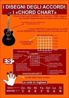Imparare gli accordi chitarra usando i chord chart. Qui trovi le posizioni dei principali accordi per chitarra e una infografica per sapere come leggerli.