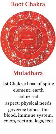 chakra-one-description