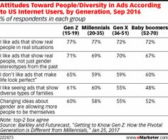 A survey suggests that audiences—especially younger ones—may favor ads that highlight diversity.