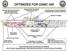 USS America US Navy fact sheet.
