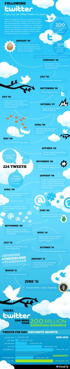 Following Twitter.    From 0 to 200 Million Tweets in 5 Years. In honor of Twitter's fifth anniversary, we've made the following infographic plotting out key milestones on it's path to 200 million tweets a day. Following Twitter, get it?