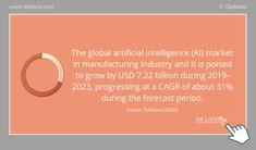 #digitaltransformation #manufacturing #AI #marketgrowth Artificial Intelligence, Facts, Marketing, Digital