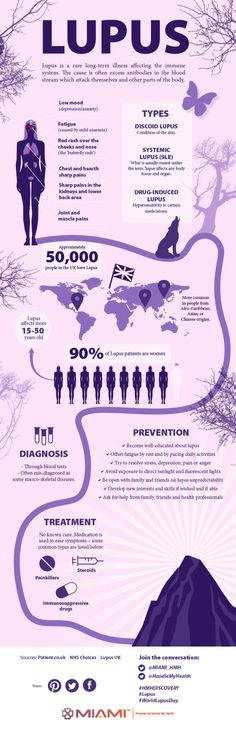 Lupus Infographic Learn how we can help you www.nkclinic.gr https://www.facebook.com/pages/NK-Clinic/110499602379675
