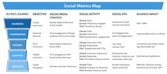Social media strategy to prepare for business launch Content Marketing, Internet Marketing, Social Media Marketing, Marketing Strategies, Mobile Marketing, Inbound Marketing, Marketing Plan, Social Networks, Digital Marketing Channels