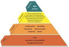 Agile Academy - About Agile