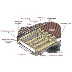 The proper techniques for building a small, simple on-grade deck. Photo: | thisoldhouse.com | from How to Build a Simple Deck