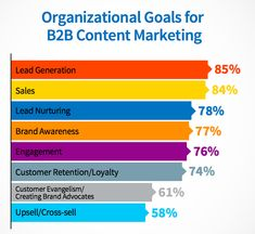 5 Content Marketing Tactics for Picking Topics and Setting Goals Neil Patel