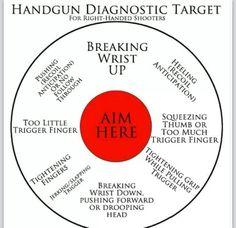 Handgun diagnostic meme
