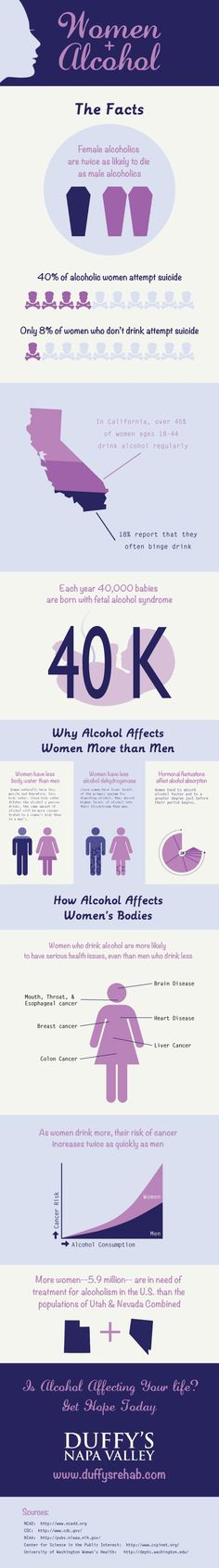 Signs of Alcoholism: Do You Have an Alcohol Abuse Problem? Signs Of Alcoholism, Giving Up Alcohol, Alcohol Is A Drug, Alcohol Free, Alcohol Awareness, Sober Life, Recovery Quotes, Addiction Recovery, Useful Tips