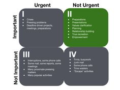 12 best covey time management images on pinterest time management stephen coveys four quadrants stephen coveys bestselling book the seven habits of thecheapjerseys Images