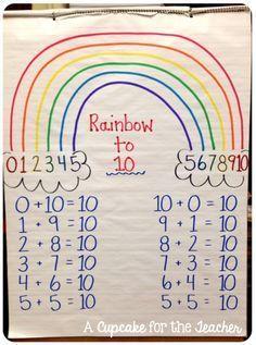 3 Tips to Build Math Fact Fluency – Primary Flourish - Anchor Charts 2020 Kindergarten Anchor Charts, Kindergarten Math, Teaching Math, Student Learning, Preschool, Teaching Numbers, Math Math, Math Education, Math Fractions